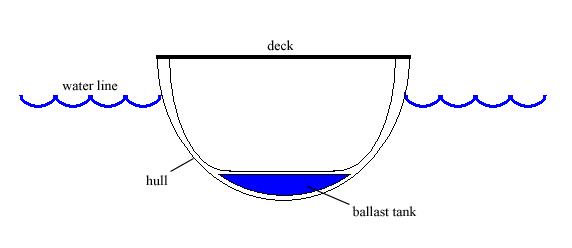 Buoyancy8np Positive And Negative Buoyancy